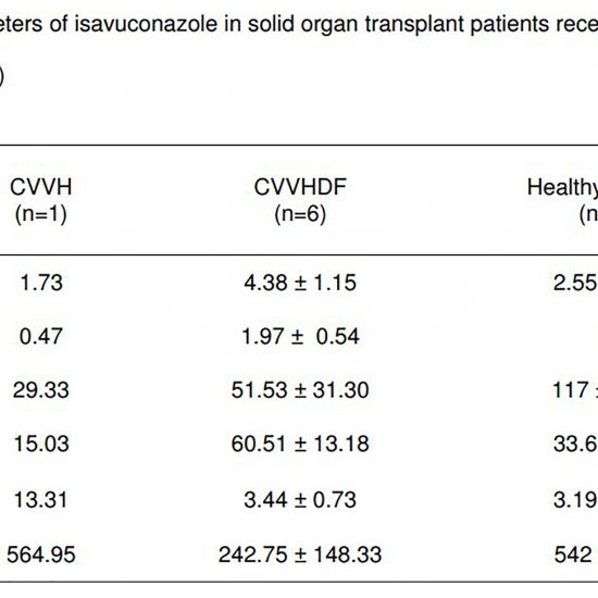 Pharmacokinetics and Dialytic Clearance of Isavuconazole During In Vitro and In Vivo Continuous Renal Replacement Therapy